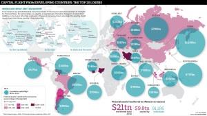Χώρες που χάνουν από τις offshore δραστηριότητες